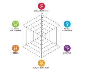 onze-projecten-positieve-gezondheid_leeg